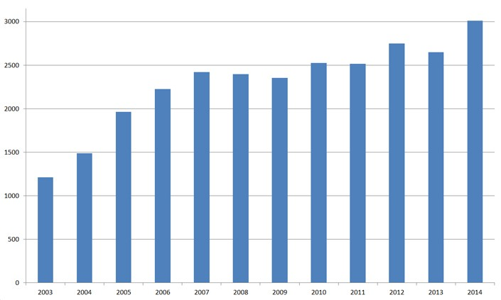 The growth and increase of the number of boats in Croatia over the years