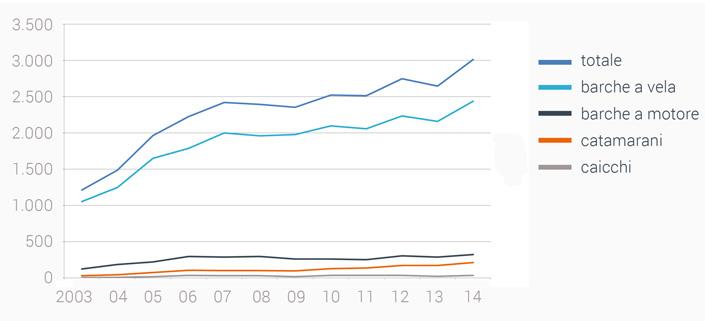 L'aumento del numero d`imbarcazioni in Croazia 2003-2014