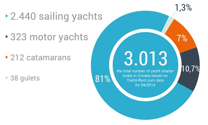 Yacht Charter fleet in Croatia 2014