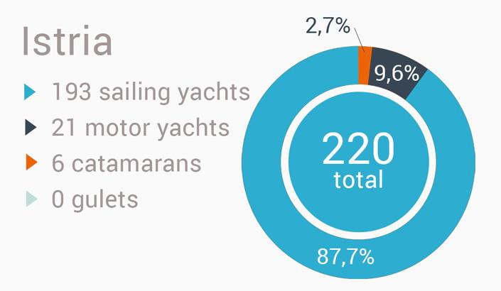 Yacht charter i Kroatien - Istrien region