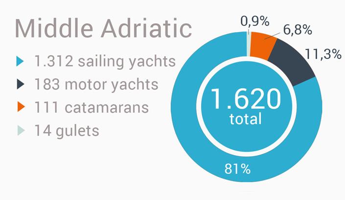 Yacht charter i Kroatien - midt Adriaterhavet region