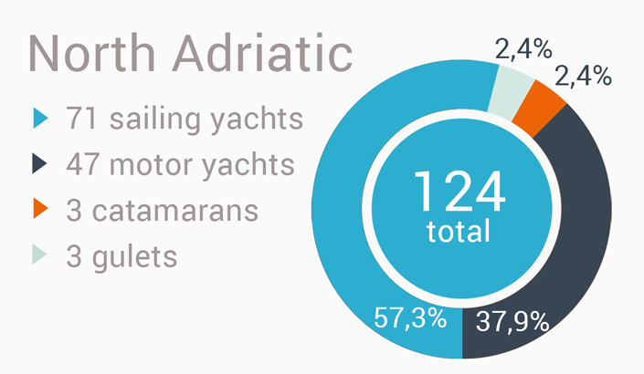 Yacht charter i Kroatien - nord Adriaterhavet region