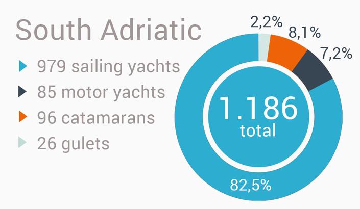 Yacht charter i Kroatien - syd Adriaterhavet region
