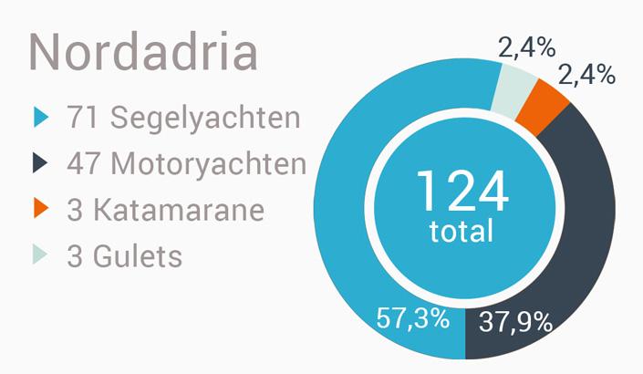 Yachtcharter in Kroatien nach Region-Nordadria